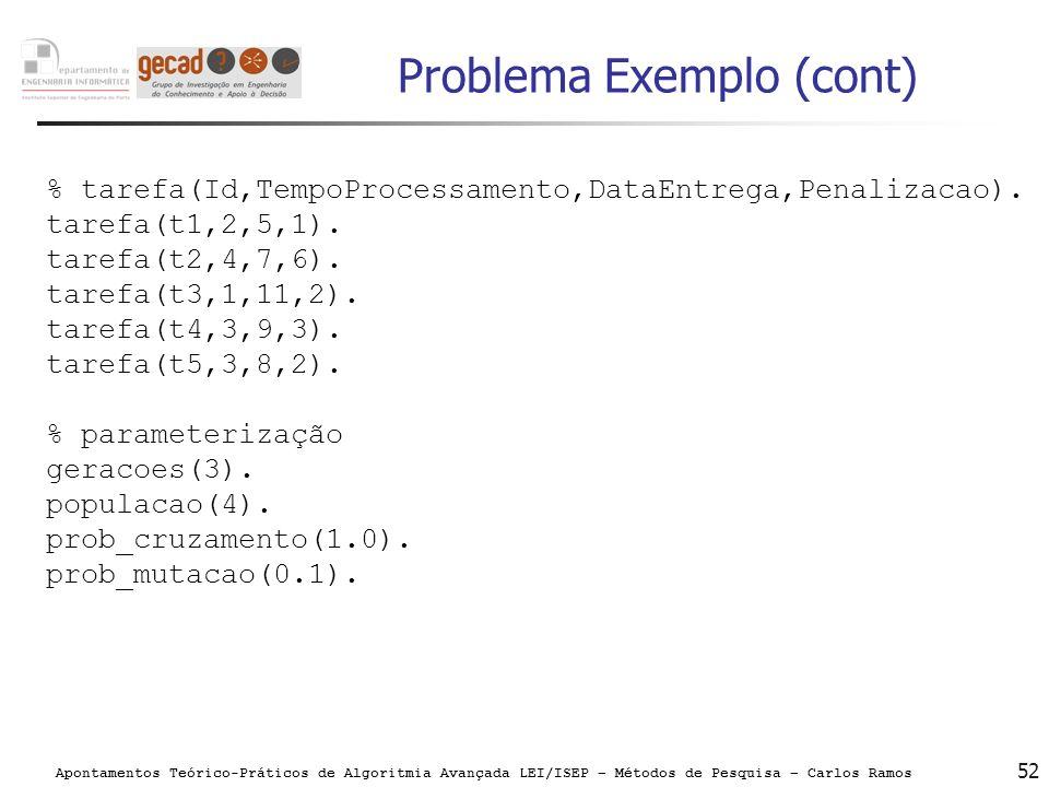 Apontamentos Teórico-Práticos de Algoritmia Avançada LEI/ISEP – Métodos de Pesquisa – Carlos Ramos 52 Problema Exemplo (cont) % tarefa(Id,TempoProcess
