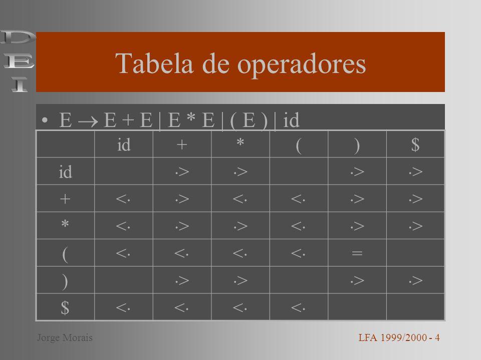Tabela de operadores E E + E | E * E | ( E ) | id LFA 1999/2000 - 4Jorge Morais id+*()$ > > > > + <>< <> > * <> ><> > ( < < < < = ) > > > > $ < < < <