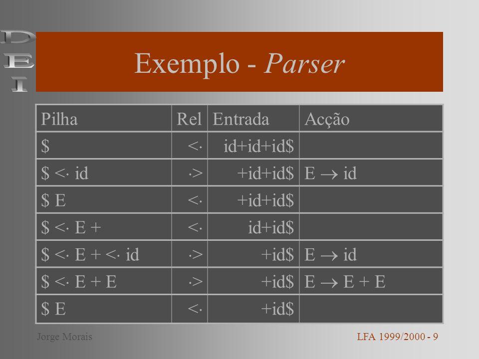 Exemplo - Parser (cont.) LFA 1999/2000 - 10Jorge Morais PilhaRelEntradaAcção $ < E +< id$ $ < E+ < id > $ E id $ < E + E > $ E E + E $ E$