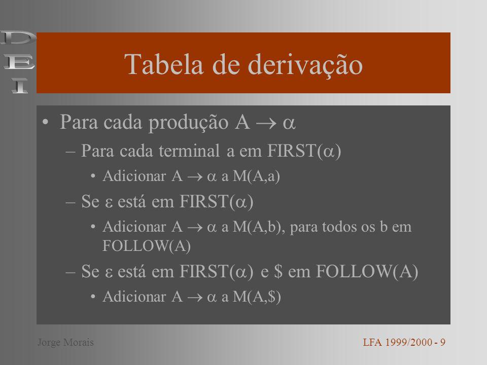 Tabela de derivação Para cada produção A –Para cada terminal a em FIRST( ) Adicionar A a M(A,a) –Se está em FIRST( ) Adicionar A a M(A,b), para todos