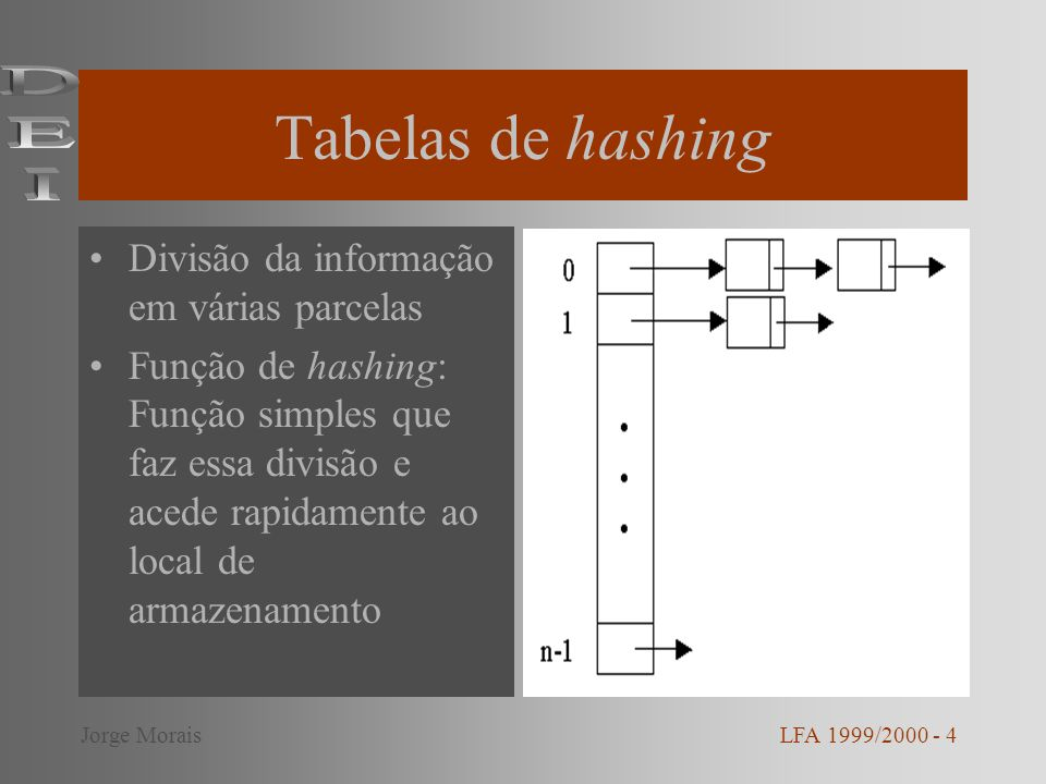 Tabelas de hashing Divisão da informação em várias parcelas Função de hashing: Função simples que faz essa divisão e acede rapidamente ao local de arm