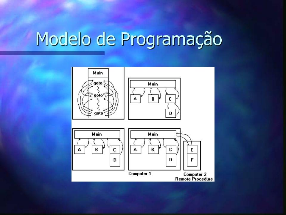 Modelo de Programação