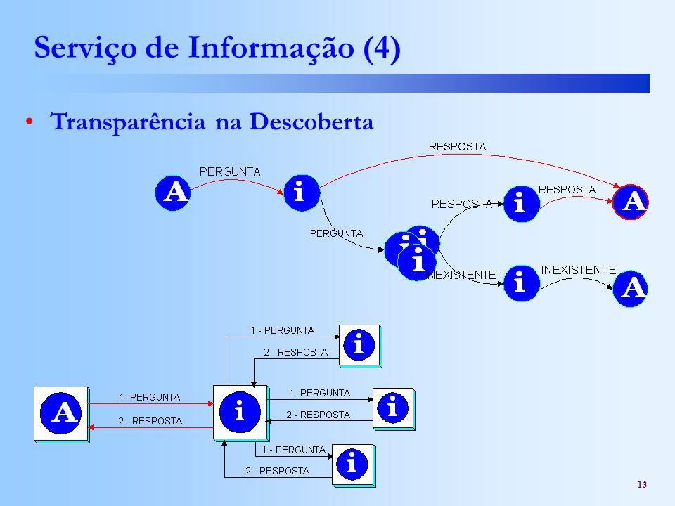 13 Serviço de Informação (4) Transparência na Descoberta