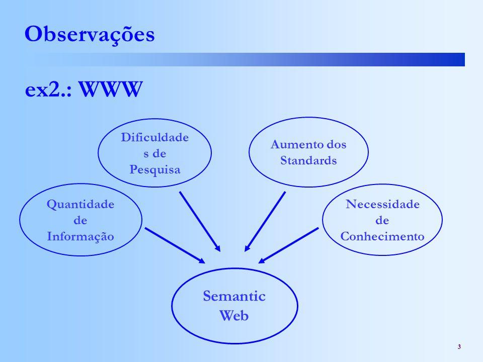 3 Observações ex2.: WWW Quantidade de Informação Dificuldade s de Pesquisa Aumento dos Standards Semantic Web Necessidade de Conhecimento