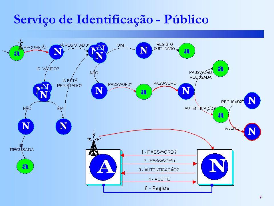 9 Serviço de Identificação - Público