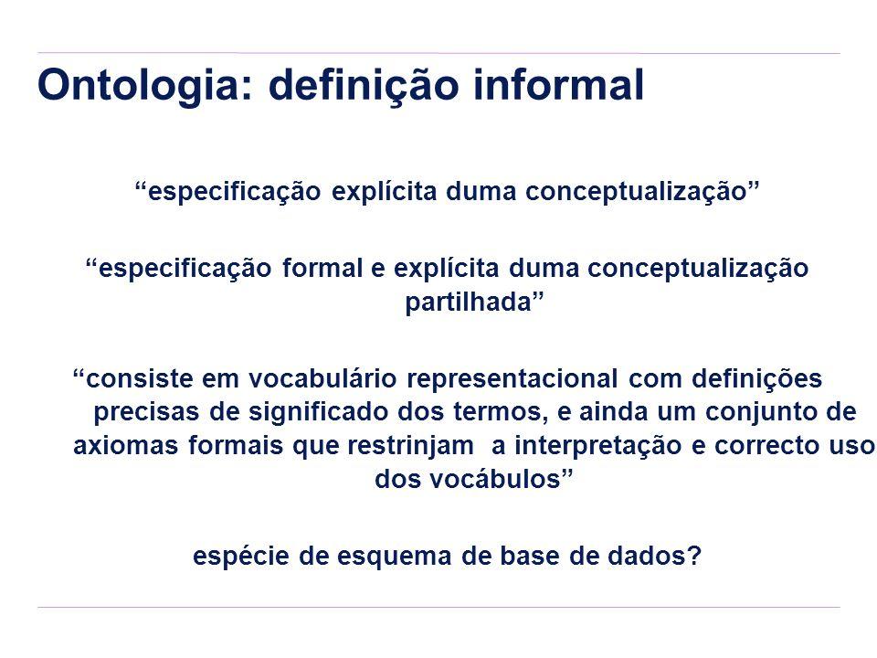 Ontologia: definição informal especificação explícita duma conceptualização especificação formal e explícita duma conceptualização partilhada consiste