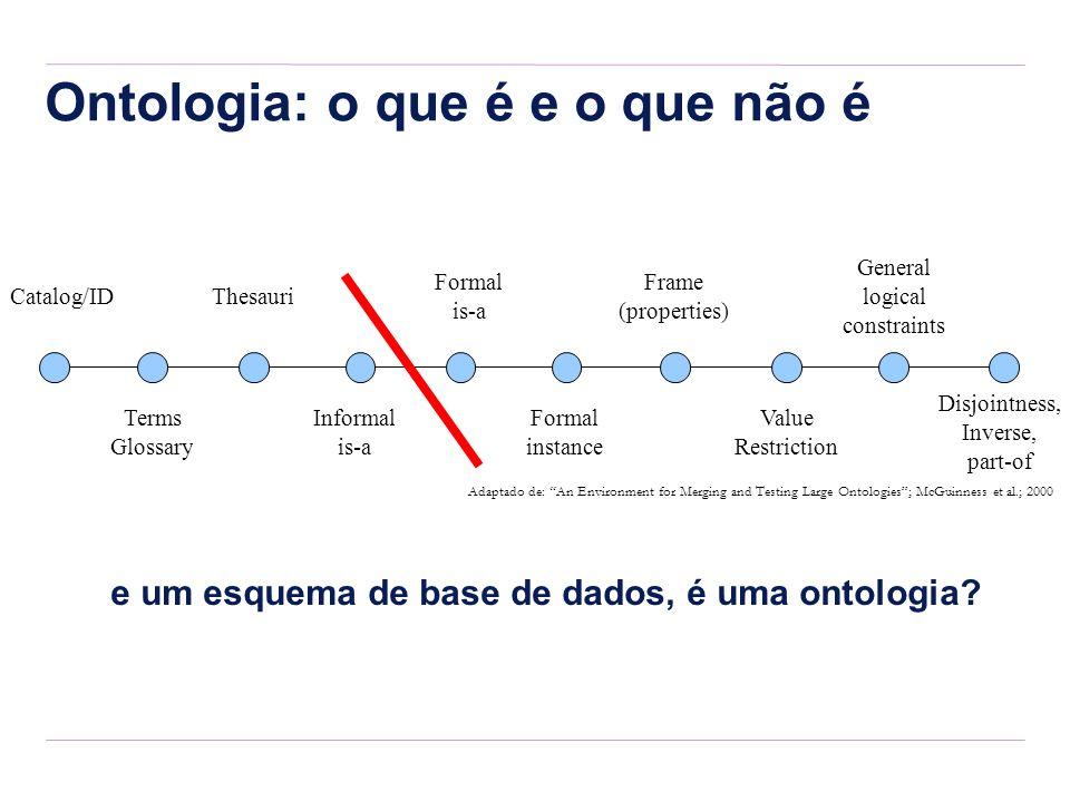 Ontologia: o que é e o que não é e um esquema de base de dados, é uma ontologia? Catalog/ID Terms Glossary Informal is-a Formal is-a Formal instance V