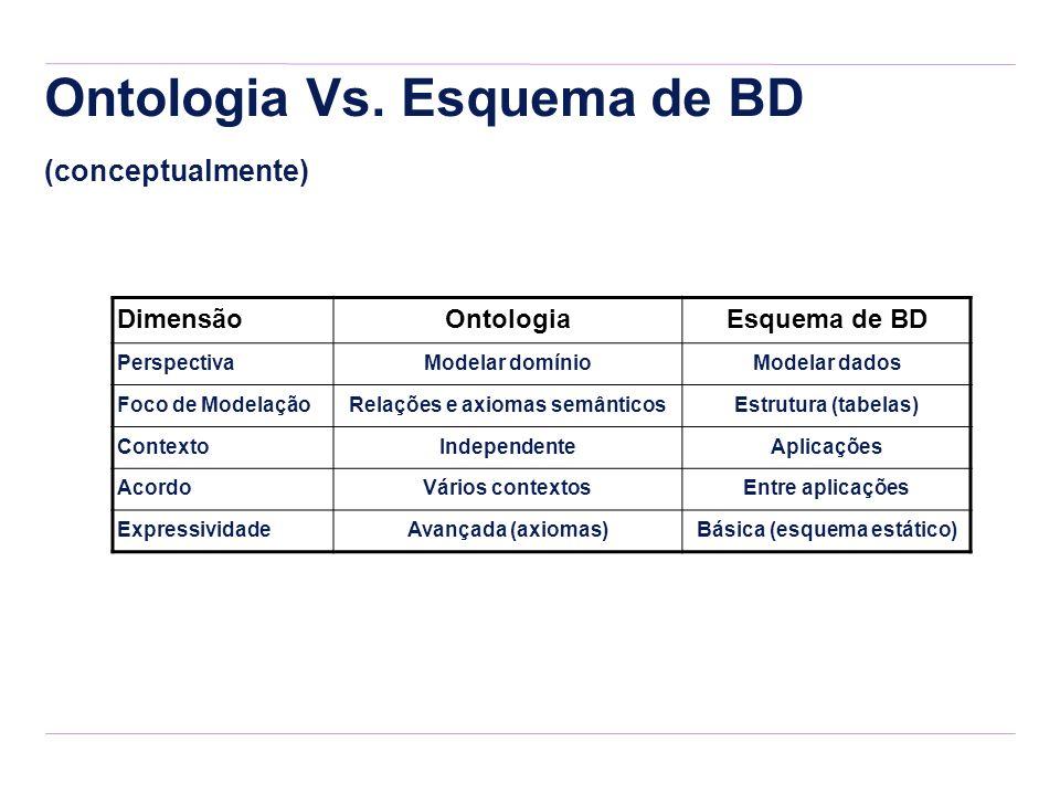 Ontologia Vs. Esquema de BD (conceptualmente) DimensãoOntologiaEsquema de BD PerspectivaModelar domínioModelar dados Foco de ModelaçãoRelações e axiom