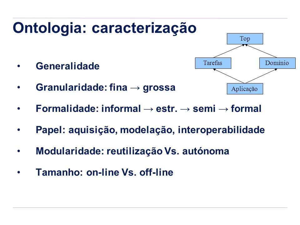 Ontologia: caracterização Top DomínioTarefas Aplicação Generalidade Granularidade: fina grossa Formalidade: informal estr. semi formal Papel: aquisiçã