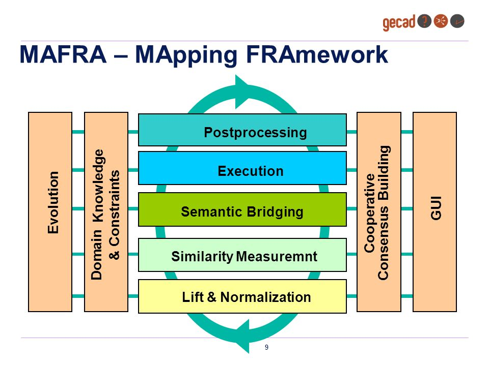 10 Tópicos Introdução MAFRA Arquitectura de Serviços Multi-dimensionais Mapeamento Execução & Query Conclusão