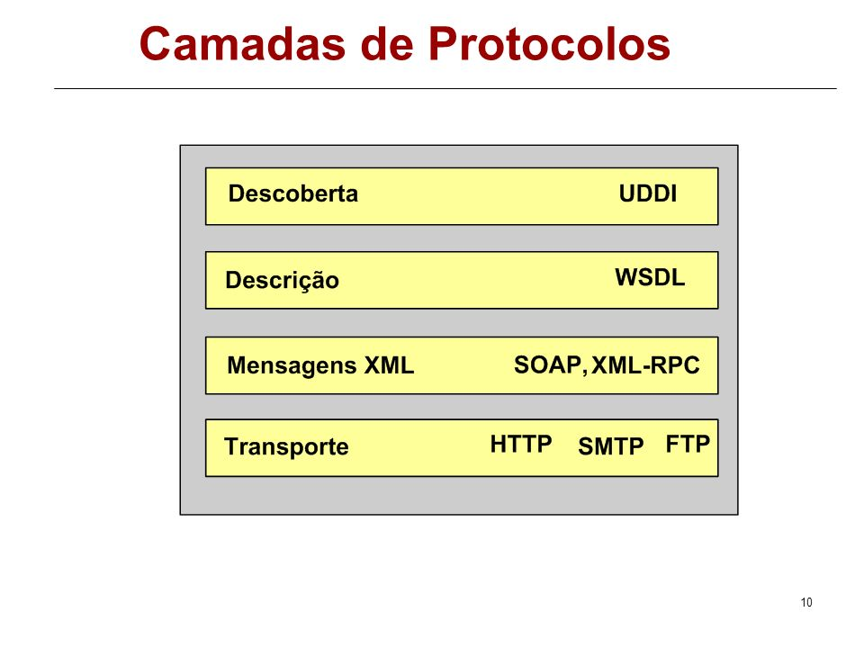 9 Camadas de Protocolos Serviço de transporte - é responsável pelo transporte das mensagens entre aplicações. HTTP, SMTP, FTP Mensagens XML - responsá