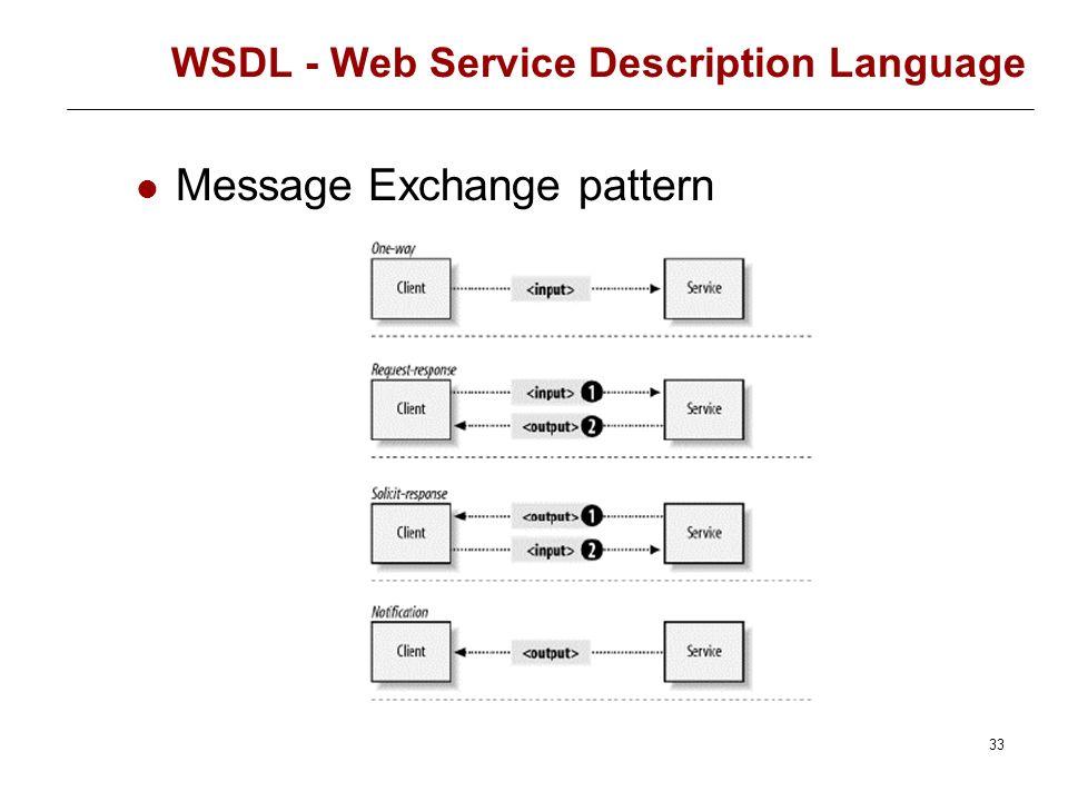 32 WSDL - Web Service Description Language (Interfaces) Define um grupo de relacionadas, isto é uma interface para o serviço. Cada operação é constitu