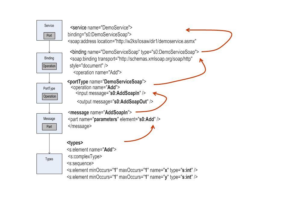 37 WSDL - Web Service Description Language O elemento service define um ou mais elementos port ( ponto de acesso). Um elemento é usado para especifica