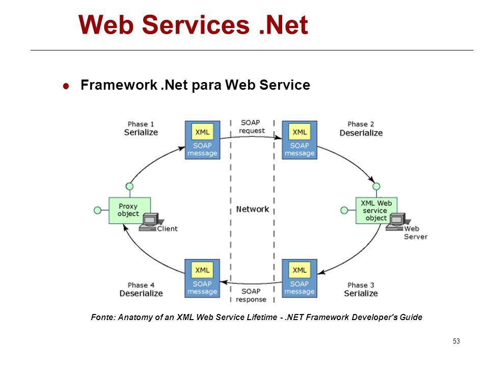 Método Somar no cliente [System.Web.Services.Protocols.SoapDocumentMethodAttribute(