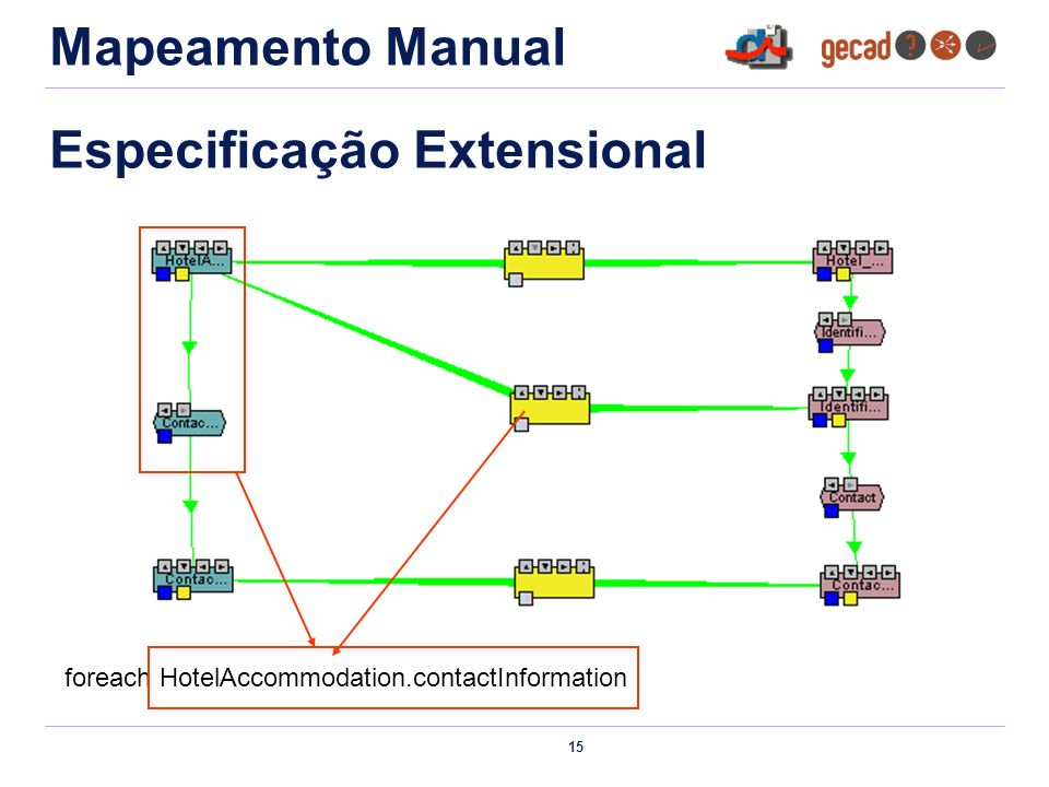 15 Especificação Extensional foreach HotelAccommodation.contactInformation Mapeamento Manual