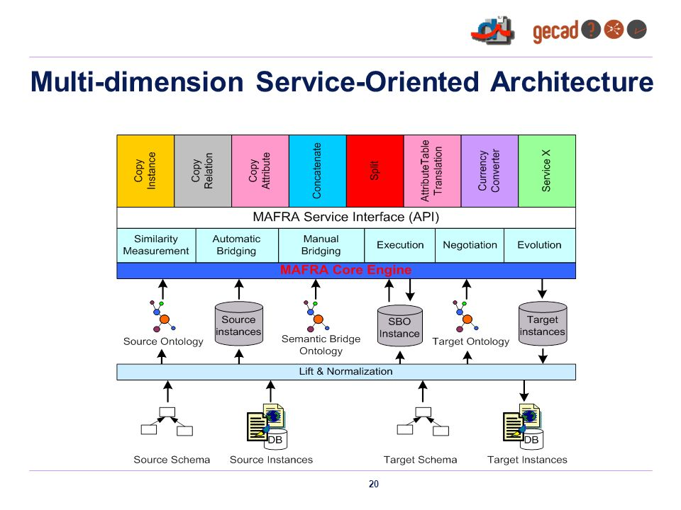 20 Multi-dimension Service-Oriented Architecture