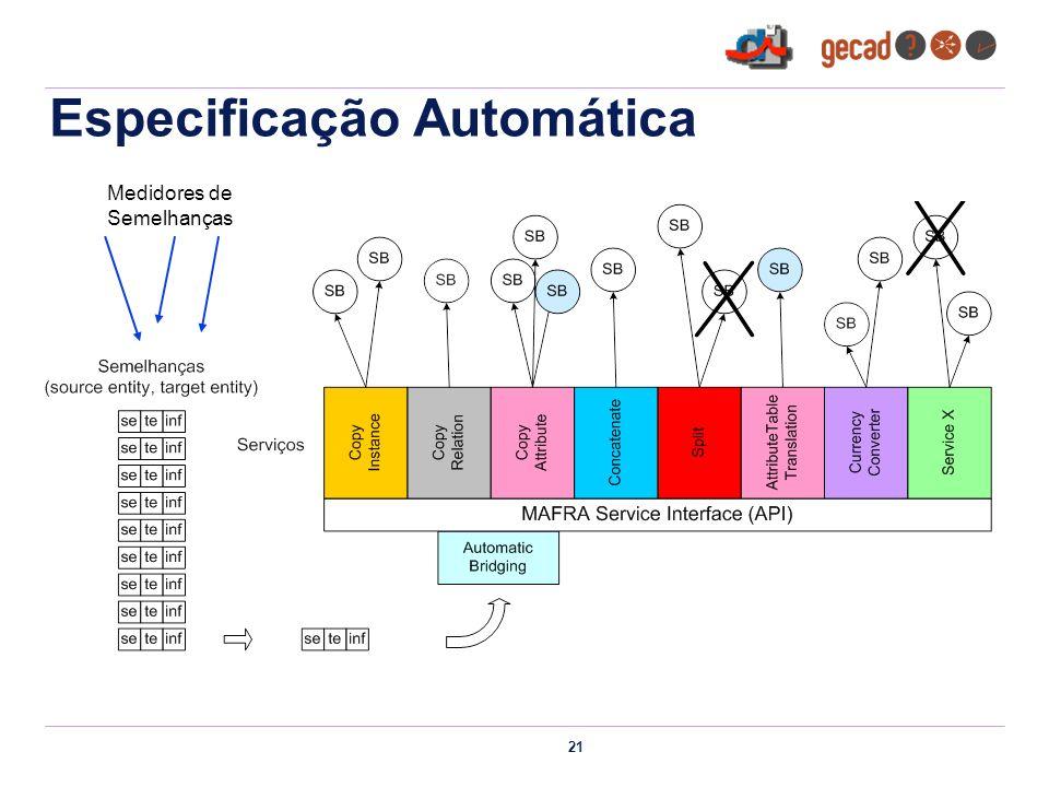 21 Especificação Automática Medidores de Semelhanças