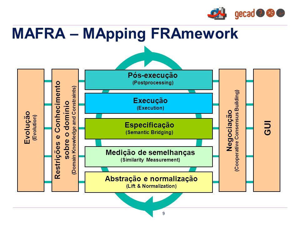 9 Abstração e normalização (Lift & Normalization) Medição de semelhanças (Similarity Measurement) Especificação (Semantic Bridging) Execução (Execution) Pós-execução (Postprocessing) Evolução (Evolution) Restrições e Conhecimento sobre o domínio (Domain Knowledge and Constraints) GUI Negociação (Cooperative Consensus Building) MAFRA – MApping FRAmework