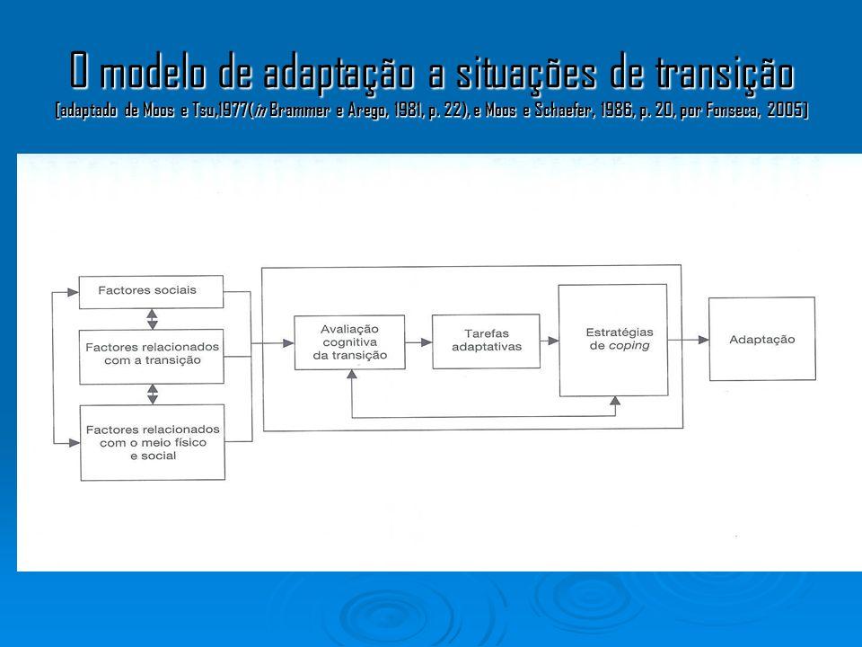 O modelo de adaptação a situações de transição [adaptado de Moos e Tsu,1977(in Brammer e Arego, 1981, p. 22), e Moos e Schaefer, 1986, p. 20, por Fons