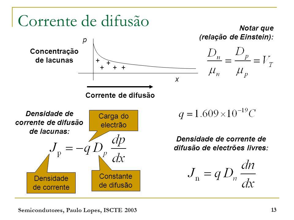 Semicondutores, Paulo Lopes, ISCTE 2003 13 Corrente de difusão p x Concentração de lacunas + + ++ + Corrente de difusão Densidade de corrente Carga do