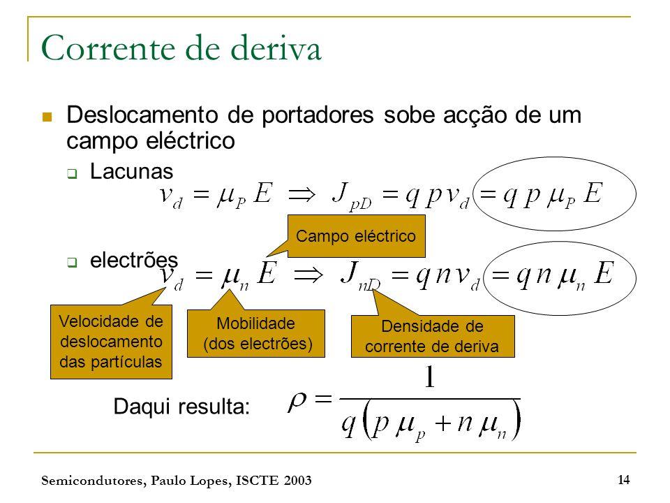 Semicondutores, Paulo Lopes, ISCTE 2003 14 Corrente de deriva Deslocamento de portadores sobe acção de um campo eléctrico Lacunas electrões Velocidade