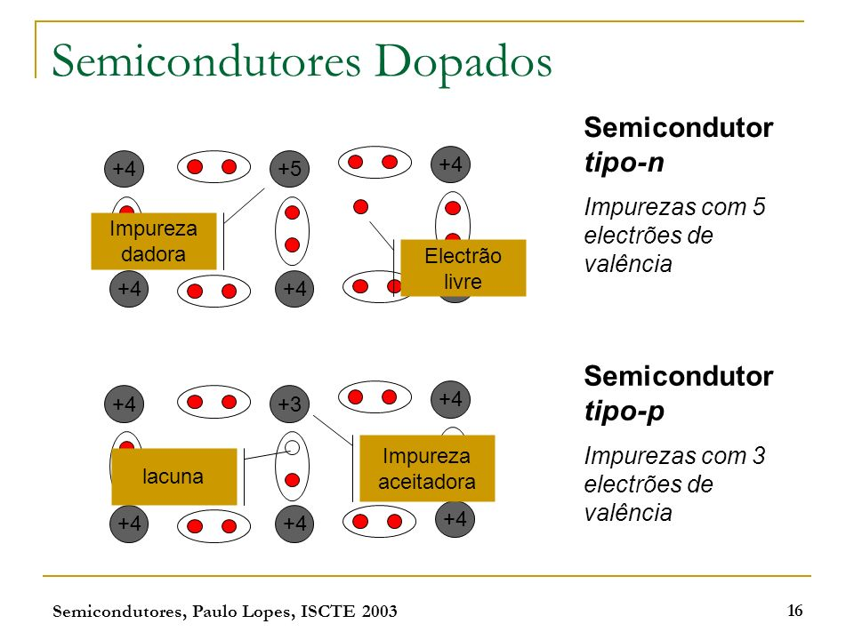 Semicondutores, Paulo Lopes, ISCTE 2003 16 Semicondutores Dopados +4 +5 +4 +3 +4 Semicondutor tipo-n Impurezas com 5 electrões de valência Semiconduto
