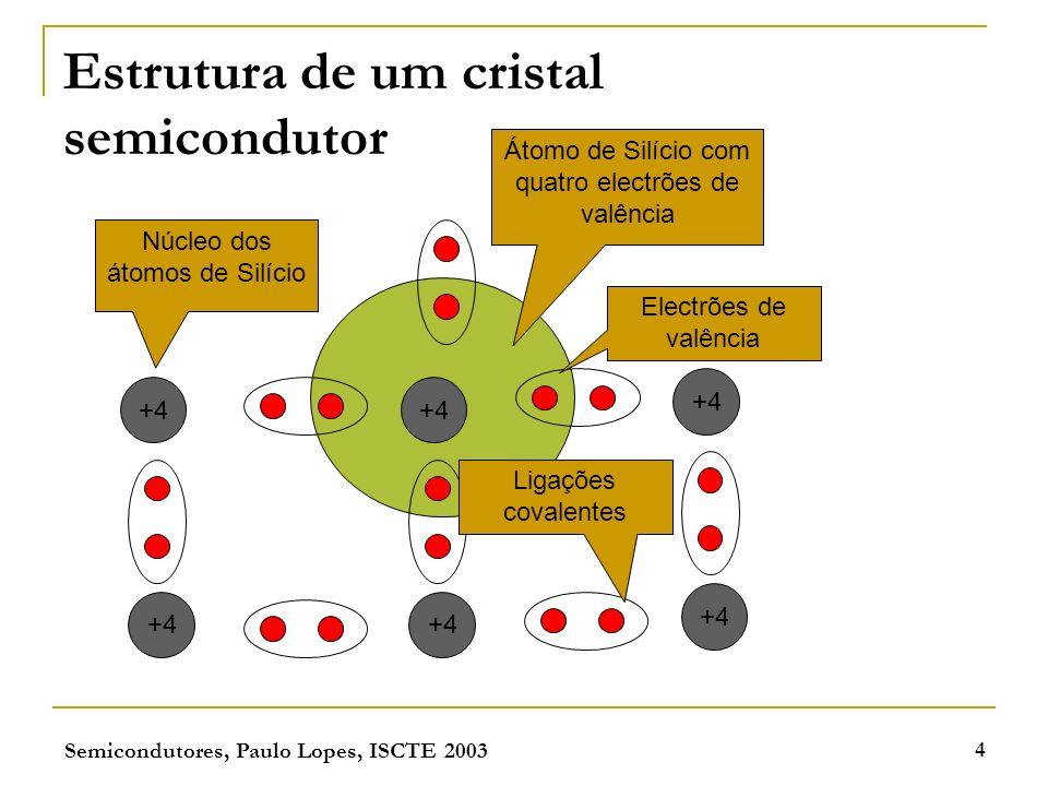 Semicondutores, Paulo Lopes, ISCTE 2003 4 Estrutura de um cristal semicondutor +4 Electrões de valência Núcleo dos átomos de Silício Ligações covalent