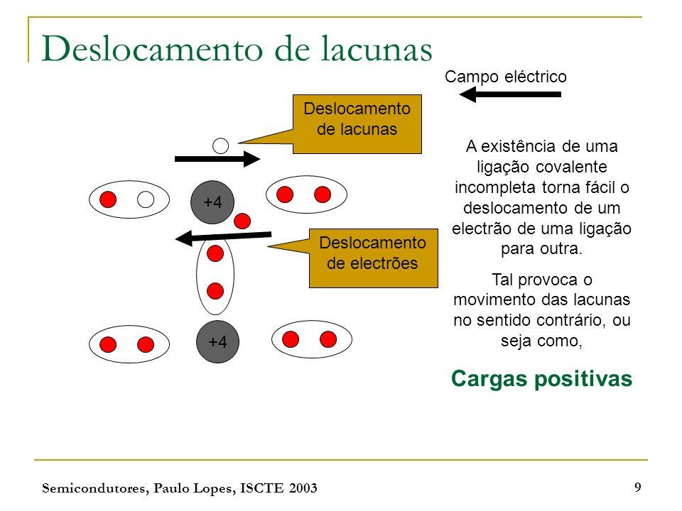 Semicondutores, Paulo Lopes, ISCTE 2003 9 Deslocamento de lacunas +4 Deslocamento de lacunas Deslocamento de electrões Campo eléctrico A existência de