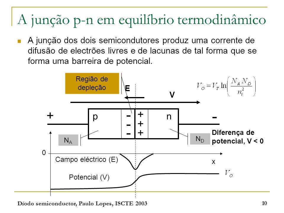 Díodo semiconductor, Paulo Lopes, ISCTE 2003 10 A junção p-n em equilíbrio termodinâmico A junção dos dois semicondutores produz uma corrente de difus