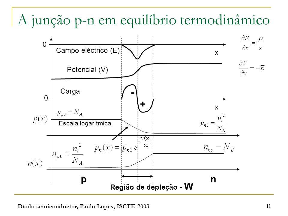 Díodo semiconductor, Paulo Lopes, ISCTE 2003 11 A junção p-n em equilíbrio termodinâmico Campo eléctrico (E) Potencial (V) 0 x 0 x - + Carga Região de