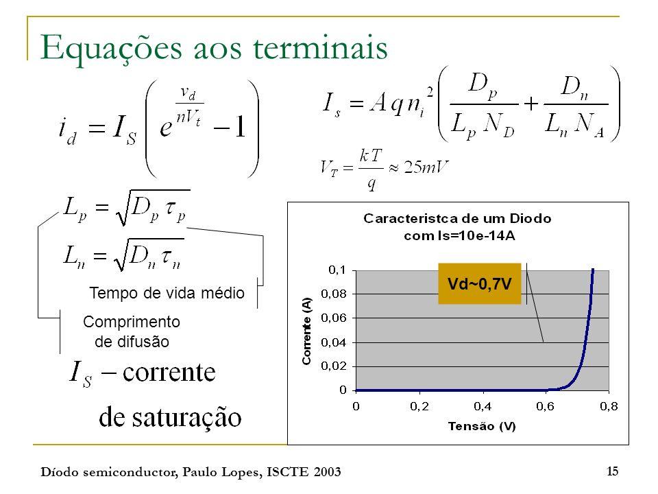 Díodo semiconductor, Paulo Lopes, ISCTE 2003 15 Equações aos terminais Vd~0,7V Comprimento de difusão Tempo de vida médio
