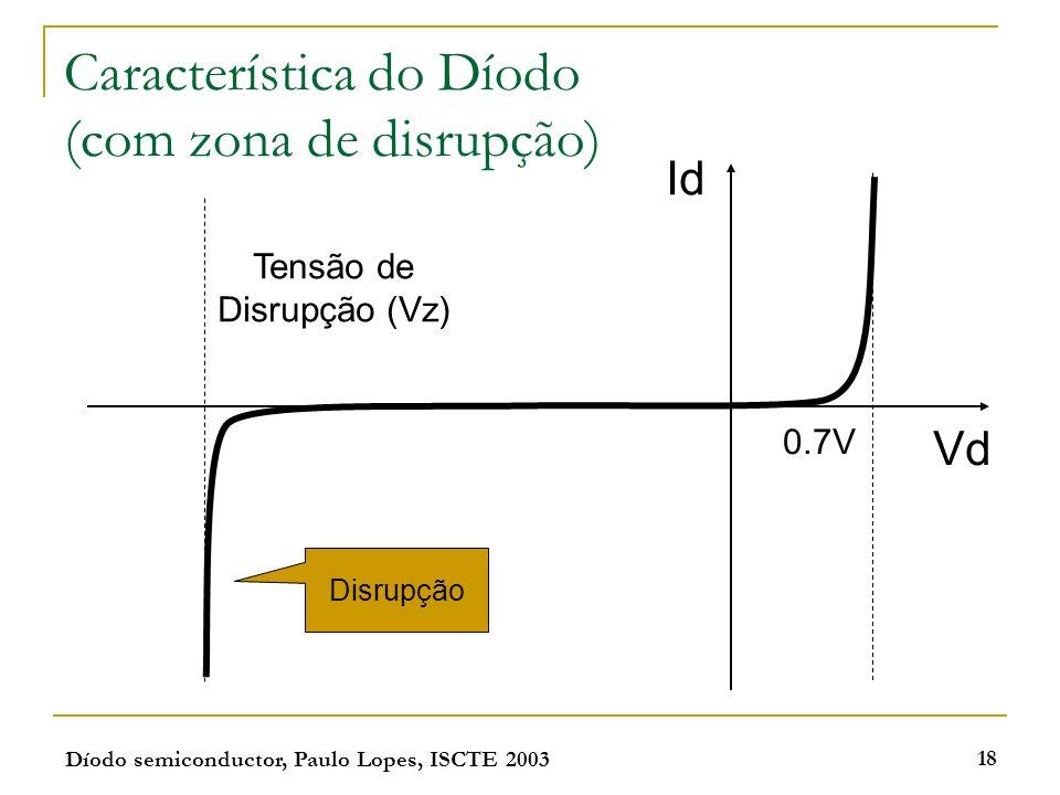 Díodo semiconductor, Paulo Lopes, ISCTE 2003 18 Característica do Díodo (com zona de disrupção) 0.7V Tensão de Disrupção (Vz) Disrupção Id Vd