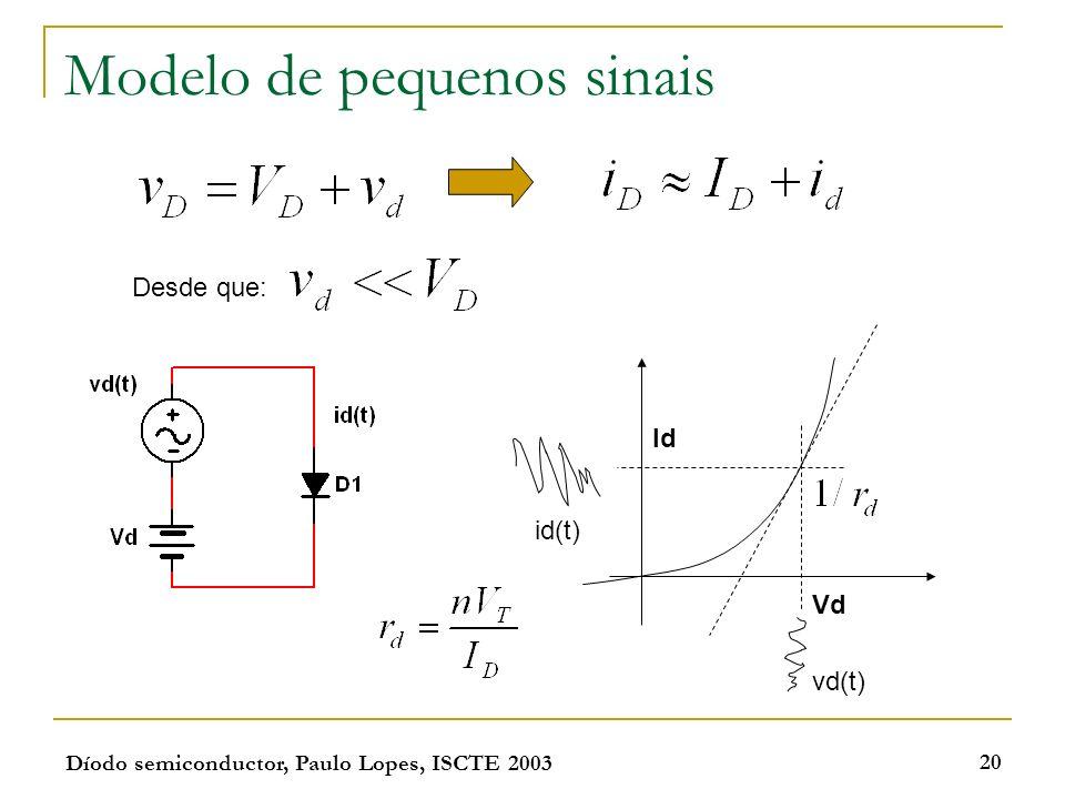 Díodo semiconductor, Paulo Lopes, ISCTE 2003 20 Modelo de pequenos sinais Desde que: Vd vd(t) Id id(t)