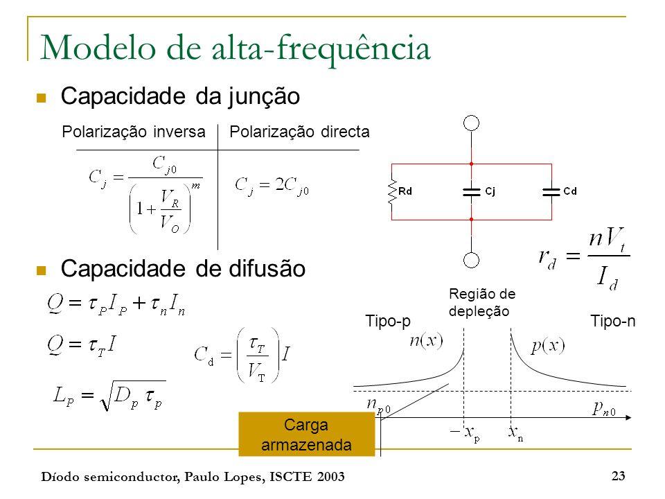 Díodo semiconductor, Paulo Lopes, ISCTE 2003 23 Modelo de alta-frequência Capacidade da junção Capacidade de difusão Região de depleção Tipo-pTipo-n C