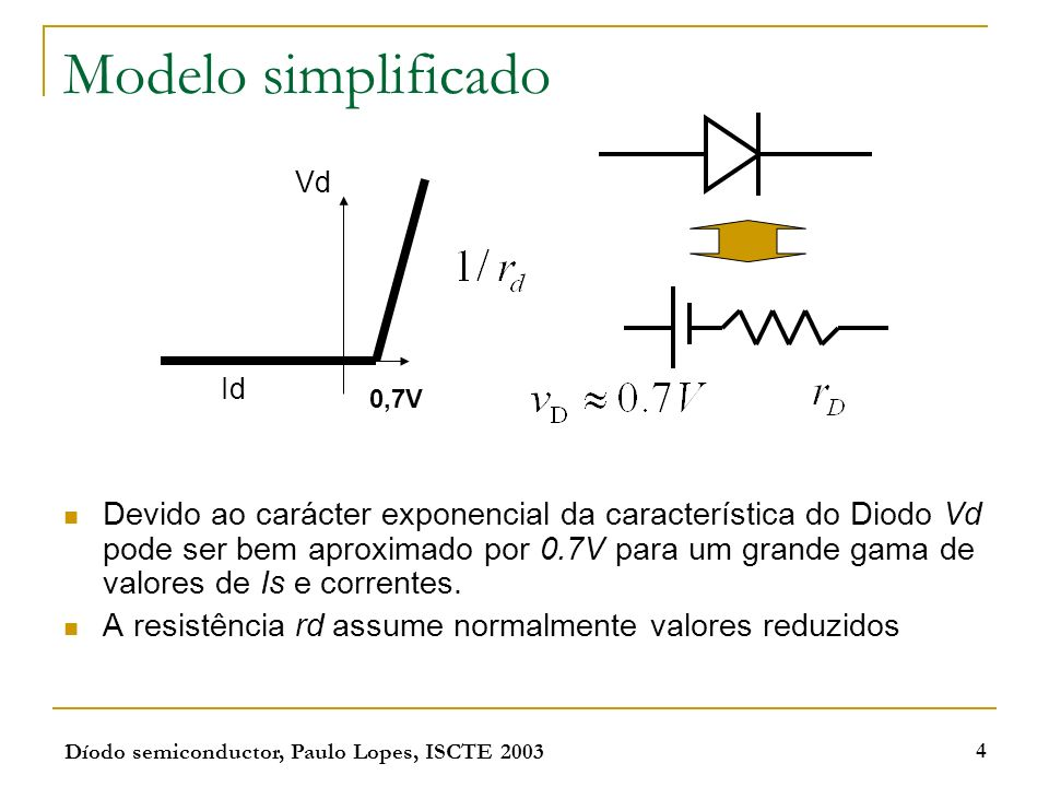 Díodo semiconductor, Paulo Lopes, ISCTE 2003 4 Modelo simplificado Devido ao carácter exponencial da característica do Diodo Vd pode ser bem aproximad
