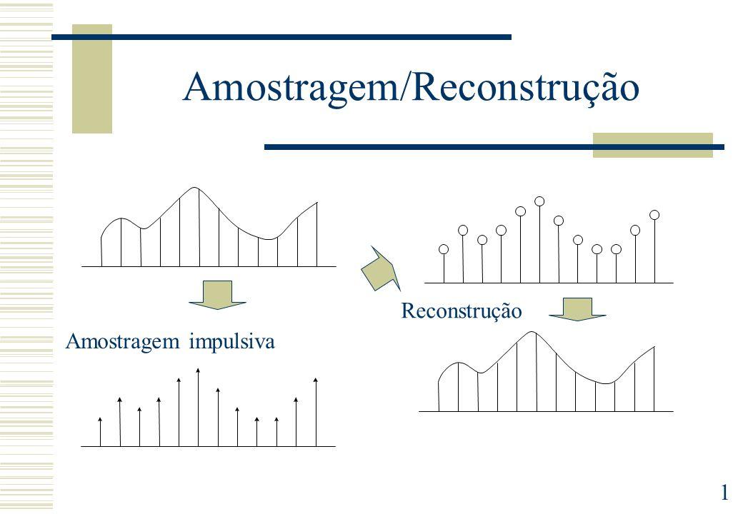 2 Teorema de Amostragem O espectro do sinal amostrado é uma soma de réplicas do sinal continuo deslocadas na frequência.