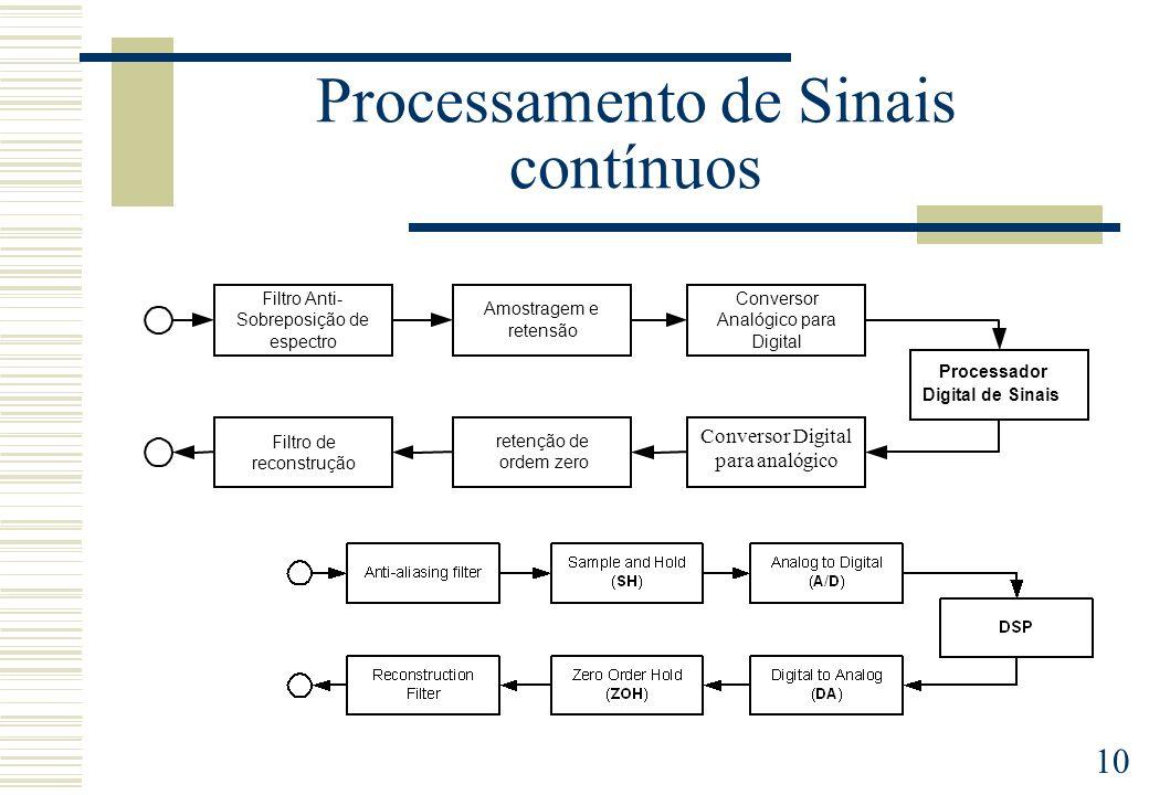 10 Processamento de Sinais contínuos Filtro Anti- Sobreposição de espectro retenção de ordem zero Processador Digital de Sinais Amostragem e retensão