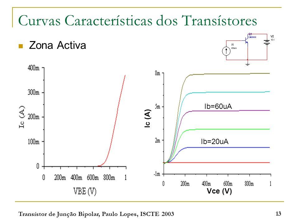 Transístor de Junção Bipolar, Paulo Lopes, ISCTE 2003 13 Curvas Características dos Transístores Zona Activa Ib=60uA Ib=20uA Vce (V) Ic (A)