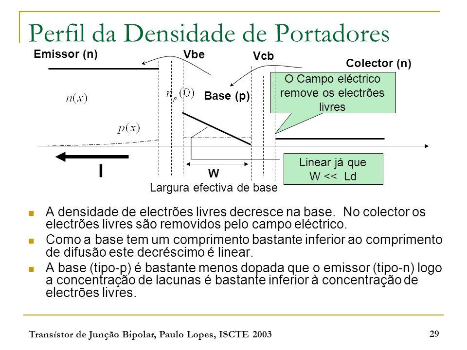 Transístor de Junção Bipolar, Paulo Lopes, ISCTE 2003 29 Perfil da Densidade de Portadores A densidade de electrões livres decresce na base. No colect