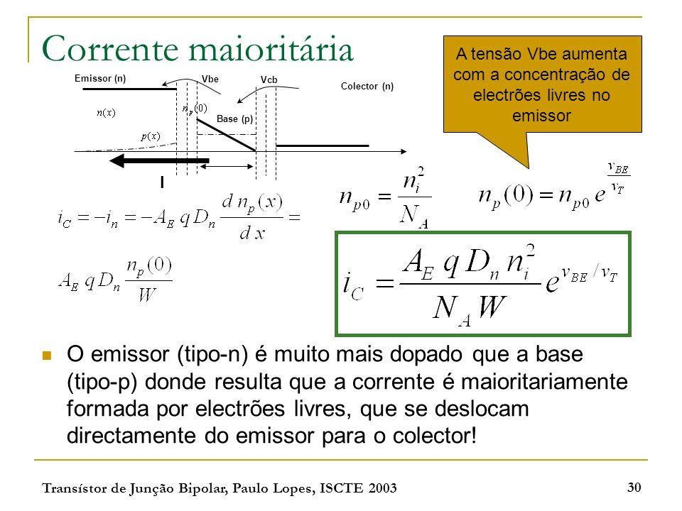 Transístor de Junção Bipolar, Paulo Lopes, ISCTE 2003 30 Corrente maioritária O emissor (tipo-n) é muito mais dopado que a base (tipo-p) donde resulta que a corrente é maioritariamente formada por electrões livres, que se deslocam directamente do emissor para o colector.