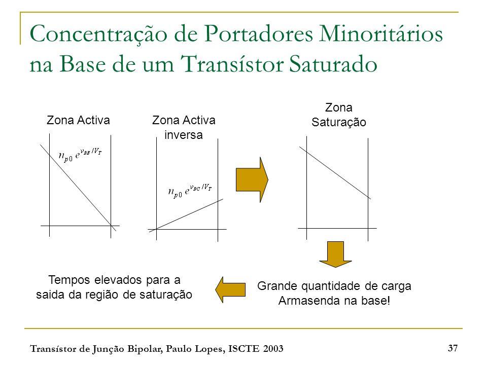 Transístor de Junção Bipolar, Paulo Lopes, ISCTE 2003 37 Concentração de Portadores Minoritários na Base de um Transístor Saturado Zona Activa inversa Zona Saturação Grande quantidade de carga Armasenda na base.