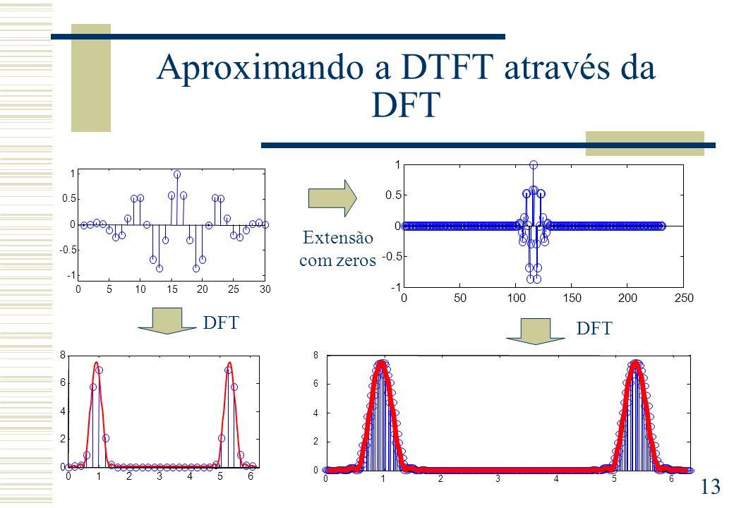 13 Aproximando a DTFT através da DFT Extensão com zeros DFT 0123456 0 2 4 6 8