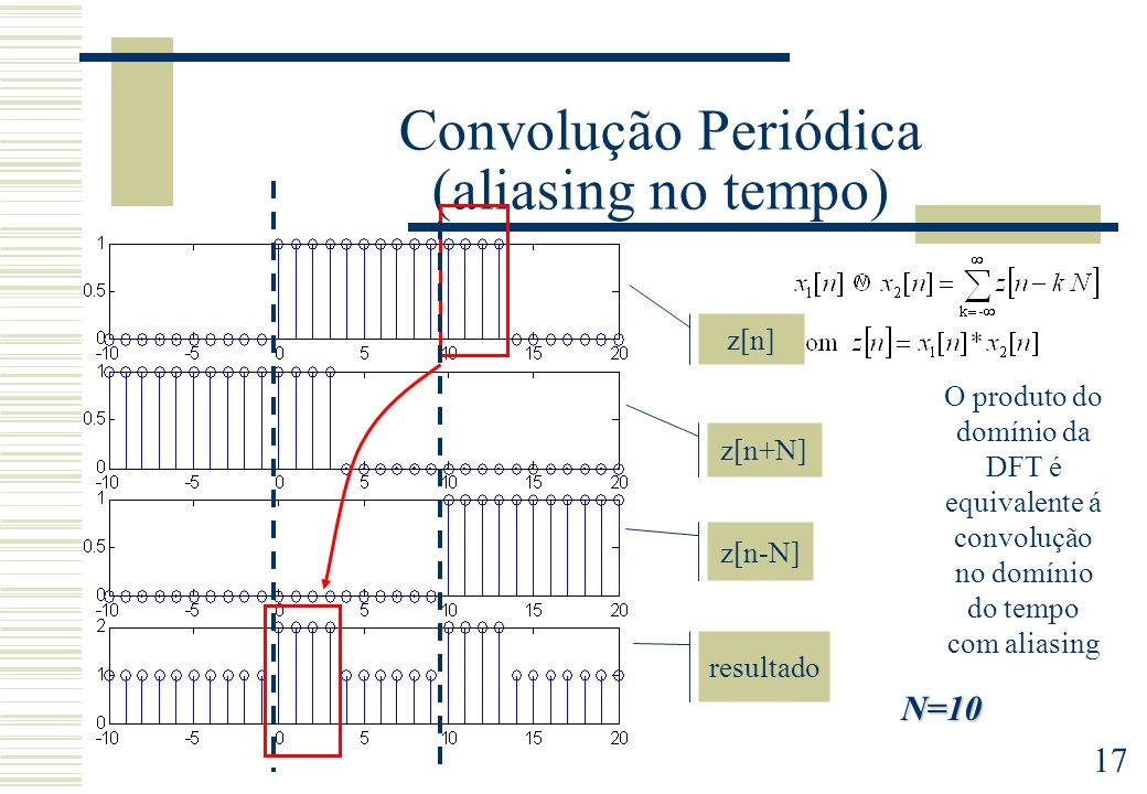 17 Convolução Periódica (aliasing no tempo) O produto do domínio da DFT é equivalente á convolução no domínio do tempo com aliasing z[n] z[n-N] z[n+N] resultado N=10
