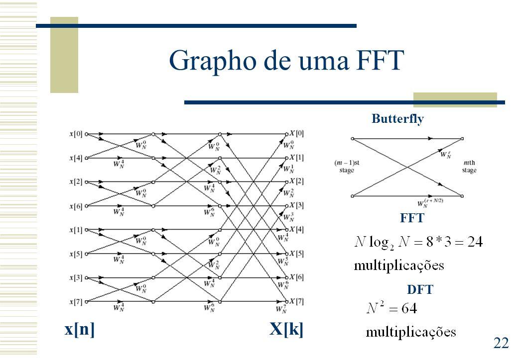22 Grapho de uma FFT Butterfly x[n]X[k] FFT DFT
