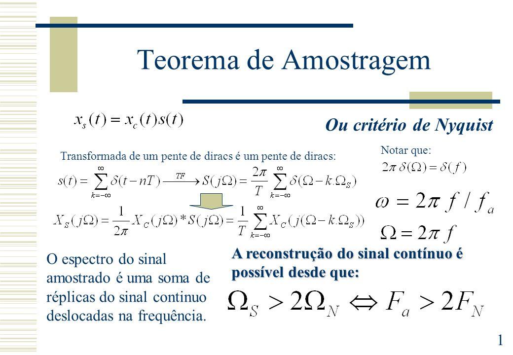 1 Teorema de Amostragem O espectro do sinal amostrado é uma soma de réplicas do sinal continuo deslocadas na frequência. A reconstrução do sinal contí
