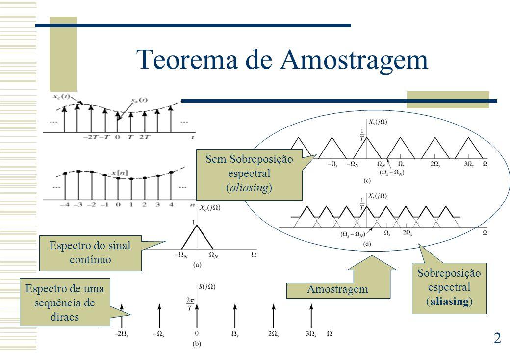 2 Teorema de Amostragem Sobreposição espectral (aliasing) Espectro do sinal contínuo Sem Sobreposição espectral (aliasing) Amostragem Espectro de uma