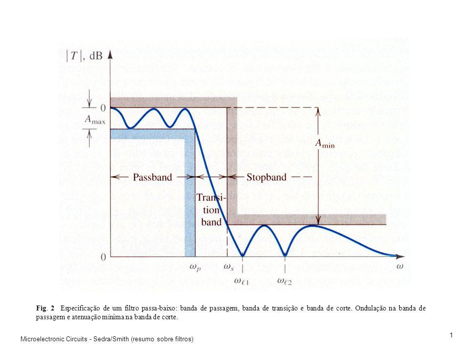 Microelectronic Circuits - Sedra/Smith (resumo sobre filtros) 0 Fig. 1 (a) Filtro genérico, (b) função de transferência (domínio da frequência – Trans