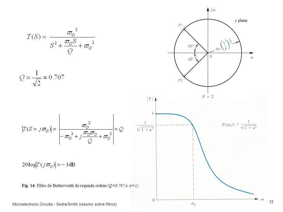 Microelectronic Circuits - Sedra/Smith (resumo sobre filtros) 12 Fig. 13 Filtro Butterworth de ordem N. Os pólos estão sobre um semi-círculo de raio 0