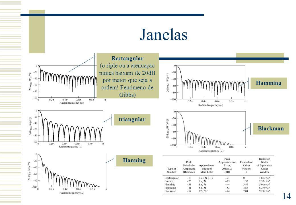 14 Janelas Rectangular (o riple ou a atenuação nunca baixam de 20dB por maior que seja a ordem! Fenómeno de Gibbs) triangular Hanning Hamming Blackman
