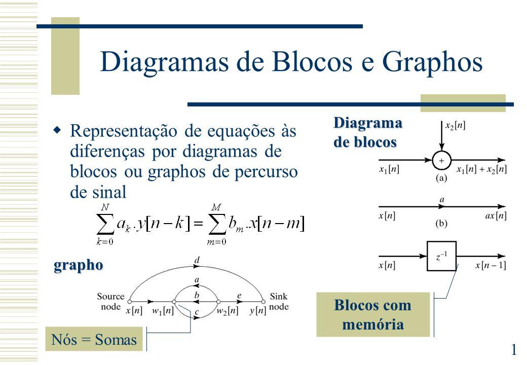 1 Diagramas de Blocos e Graphos Representação de equações às diferenças por diagramas de blocos ou graphos de percurso de sinal Blocos com memória Dia